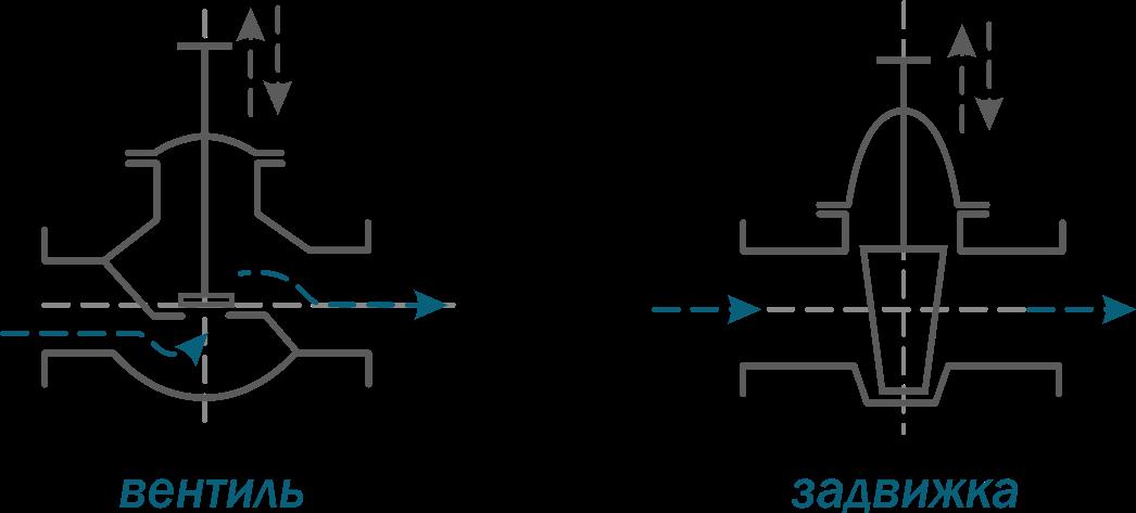 Конструктивное и функциональное отличие клапана и задвижки